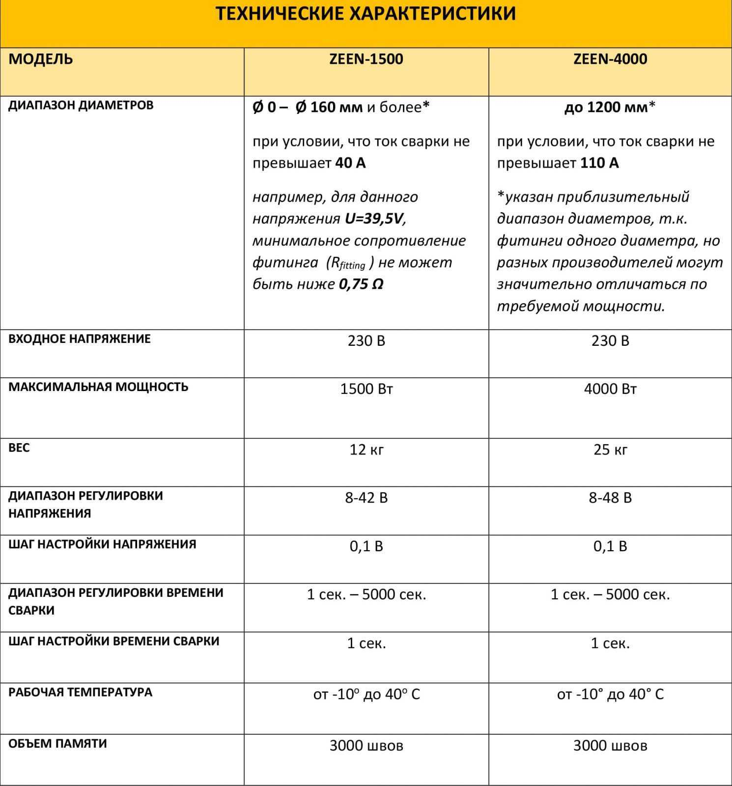 Теx_характ ZERN-1500/4000