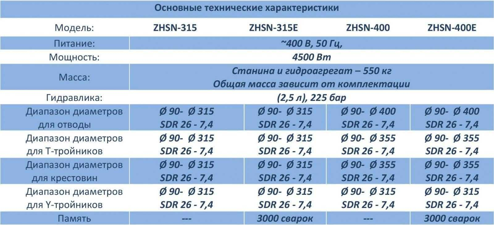 Характеристики ZHSN
