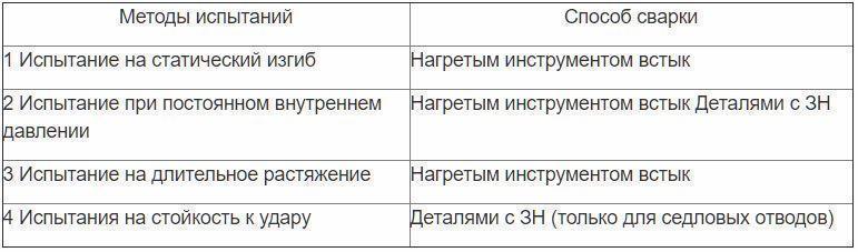 Перечень обязательных методов2.