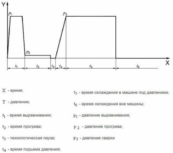 Рисунок ДА.1 - Циклограмма процедуры Р4.