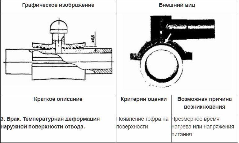 Контроль седловых отводов внешним осмотром. 2