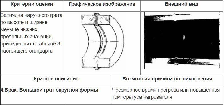 Оценка сварных стыковых соединений внешним осмотром 3