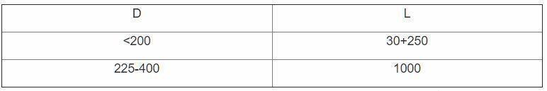 таблица К 1