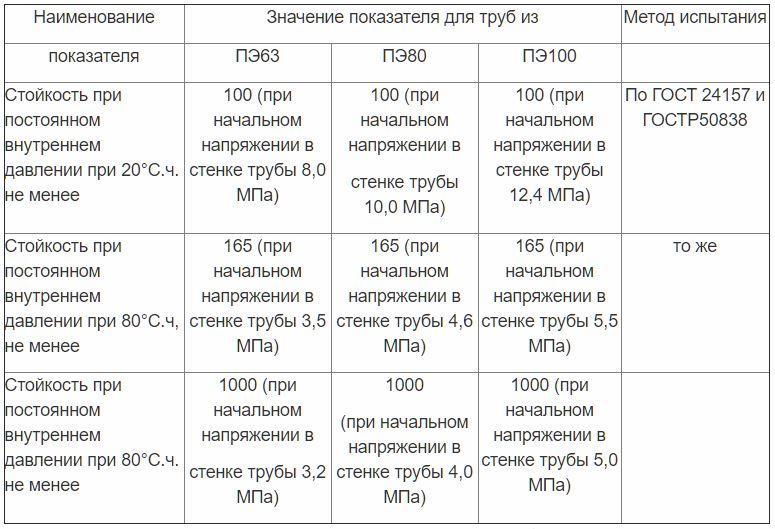 Таблица К.2