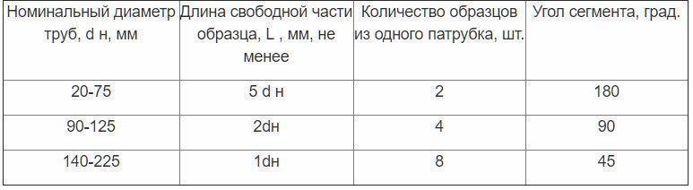 Таблица Е.1