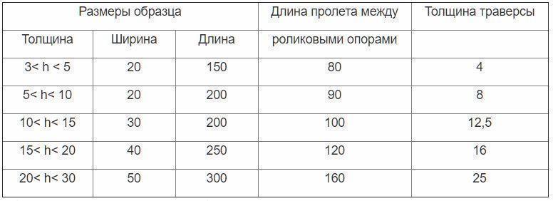 Таблица И1