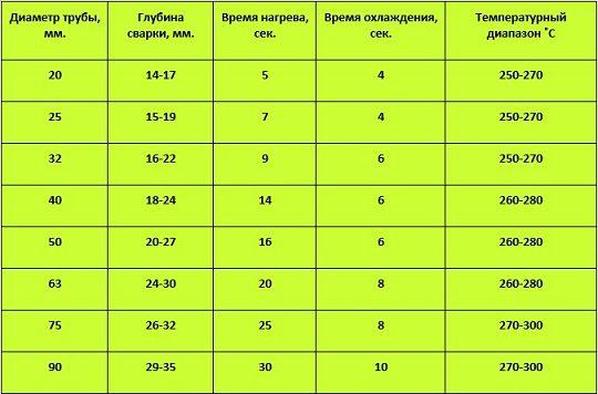 temperatura-svarki